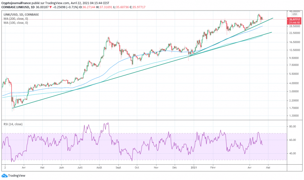Chainlink rsi